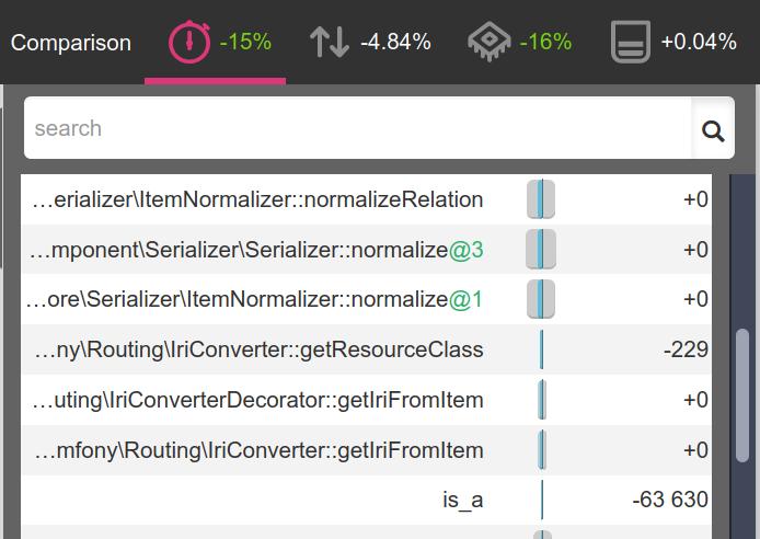 Cost of API Platform getResourceClass… gone