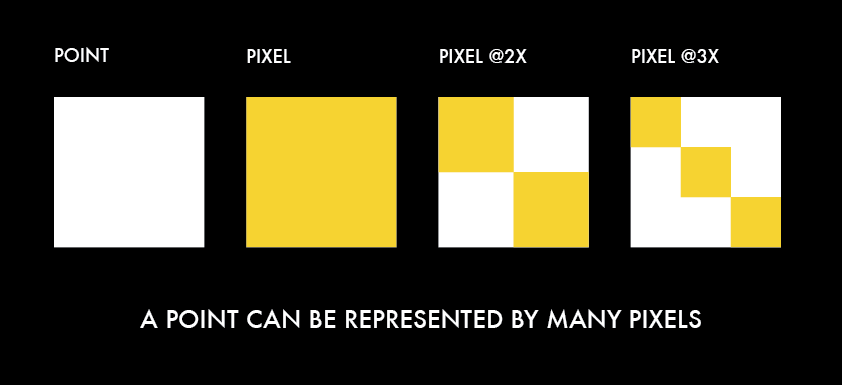 point vs pixel