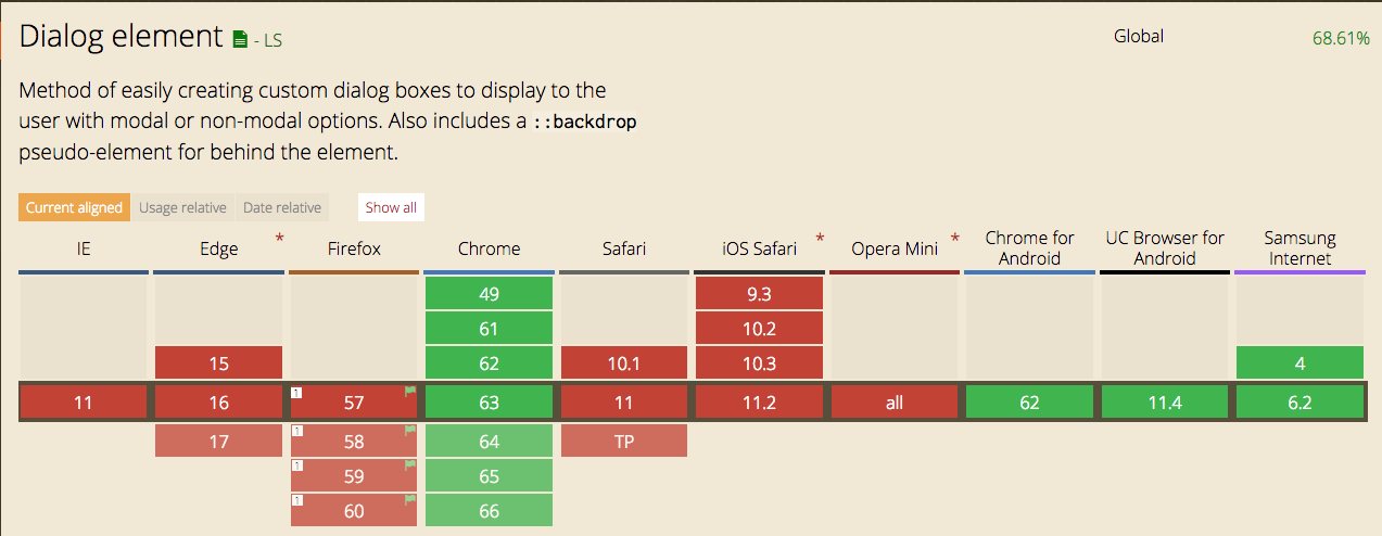 BOOTSTRAP MODAL EXAMPLE JSFIDDLE - Bootstrap Modal Events