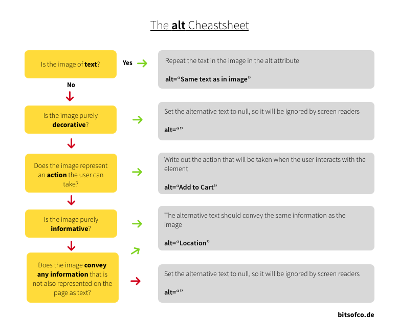 The alt Cheatsheet